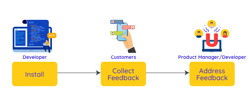 Diagram of workflow